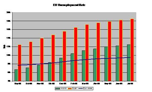 Fuente: Elaboración propia con datos Eurostat.